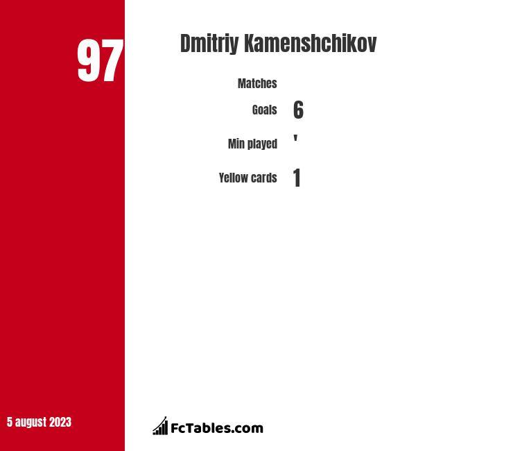 Dmitriy Kamenshchikov infographic