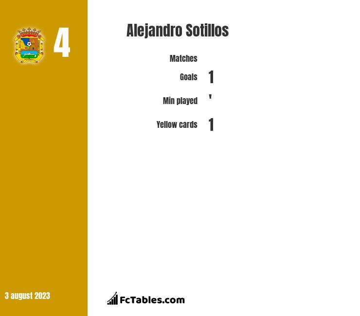 Alejandro Sotillos infographic