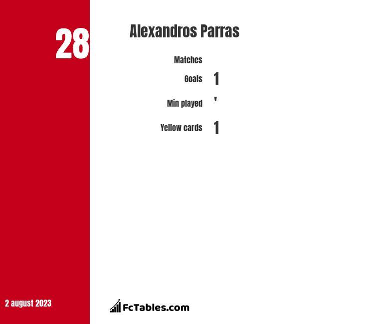 Alexandros Parras infographic