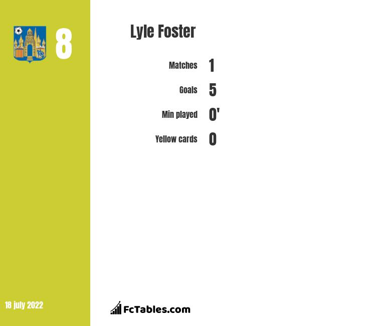 Lyle Foster infographic