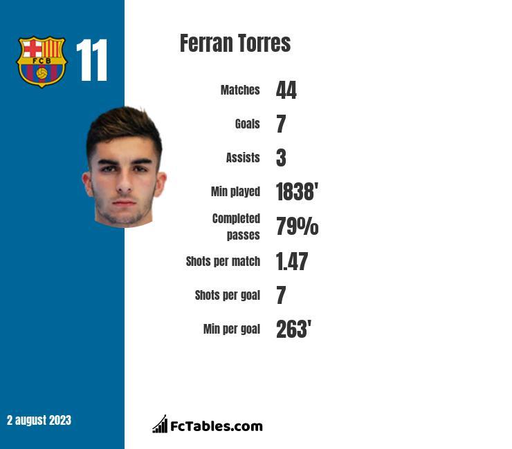 Ferran Torres infographic