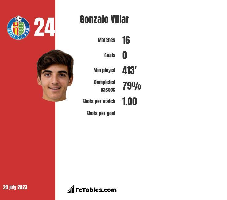 Gonzalo Villar infographic