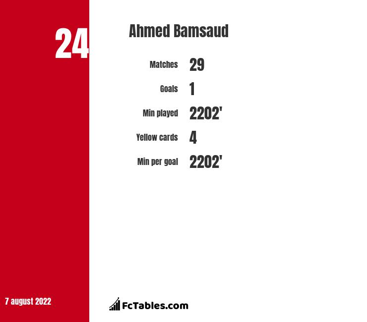 Ahmed Bamsaud infographic