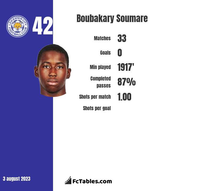 Boubakary Soumare infographic