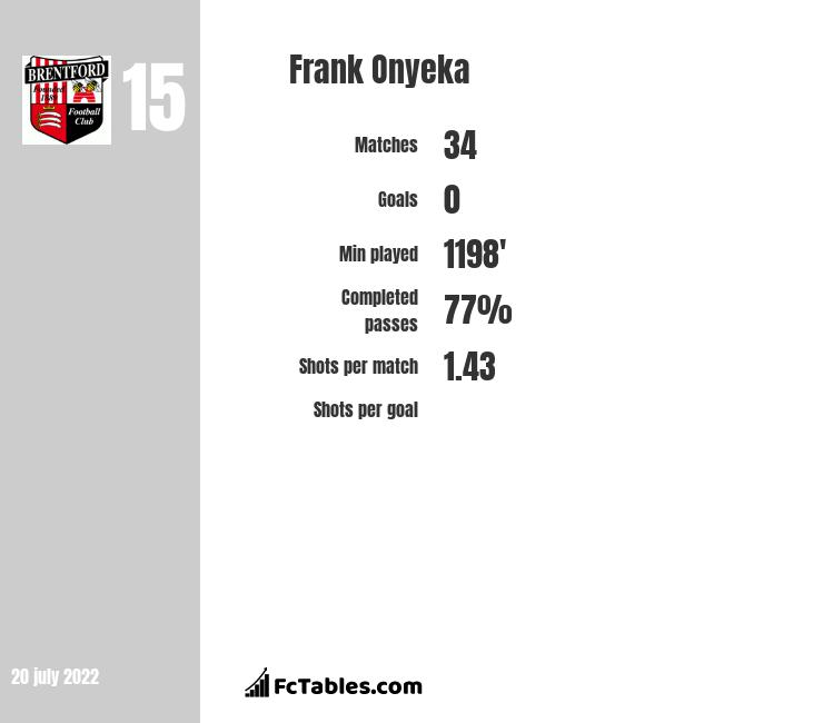 Frank Onyeka infographic