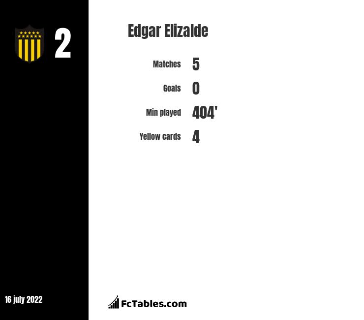 Edgar Elizalde stats