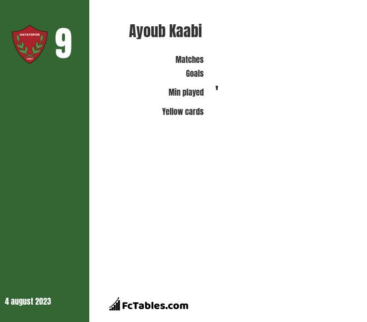 Ayoub Kaabi infographic