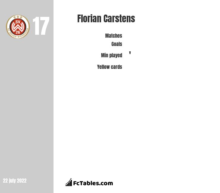 Florian Carstens infographic