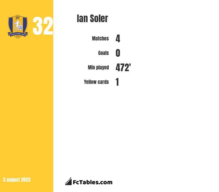 Ian Soler infographic