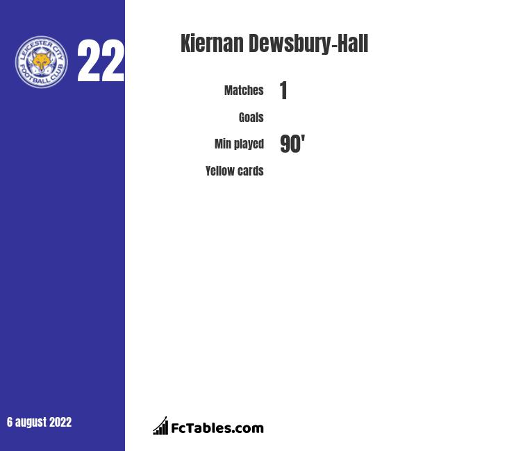 Kiernan Dewsbury-Hall infographic