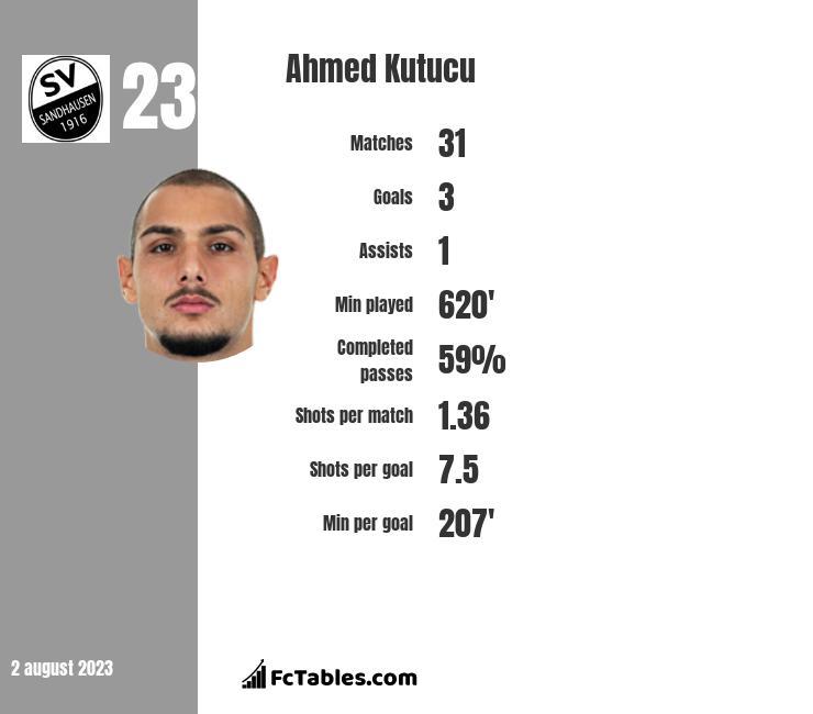 Ahmed Kutucu infographic