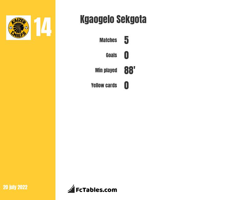 Kgaogelo Sekgota infographic