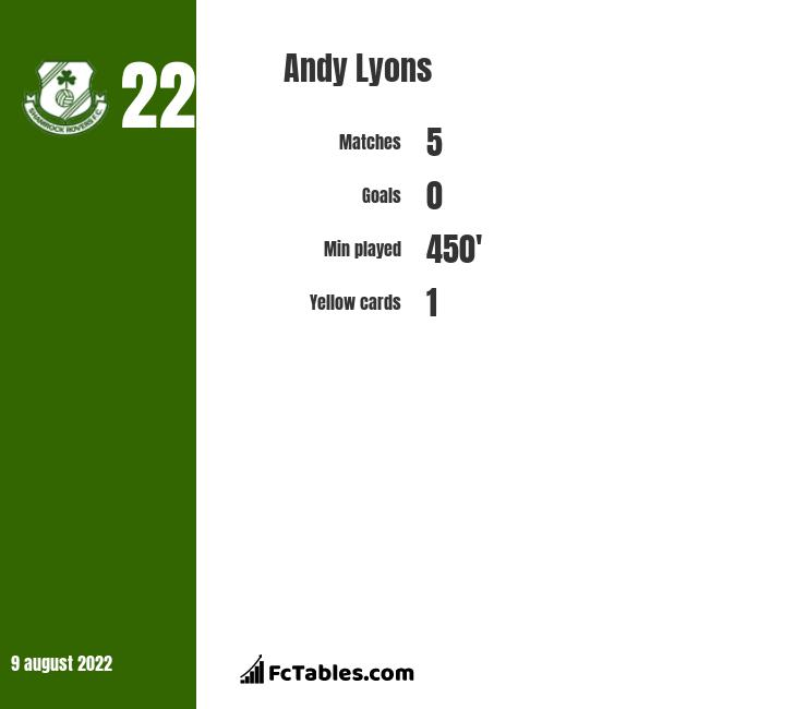 Andy Lyons infographic