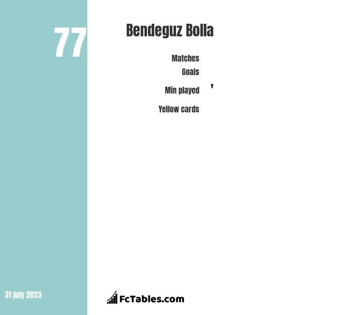 Bendeguz Bolla infographic