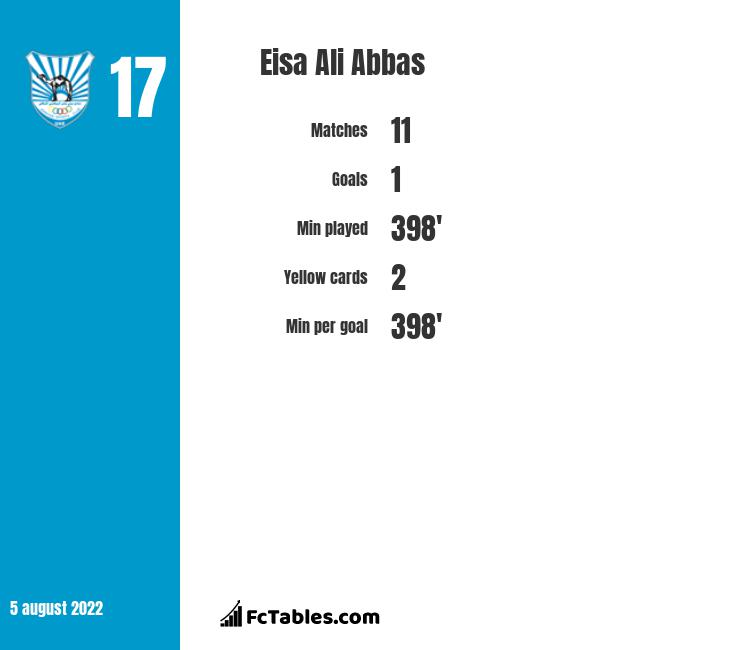 Eisa Ali Abbas infographic statistics for Emirates Club