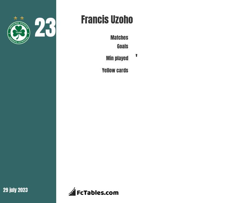 Francis Uzoho stats