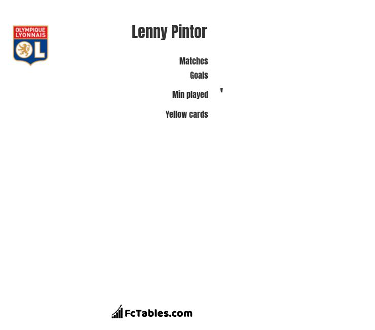 Lenny Pintor infographic
