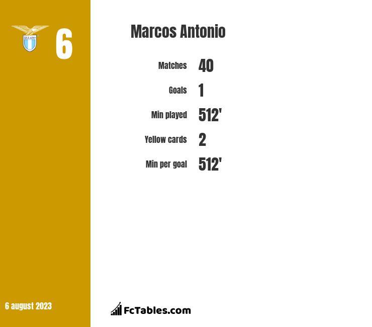 Marcos Antonio infographic