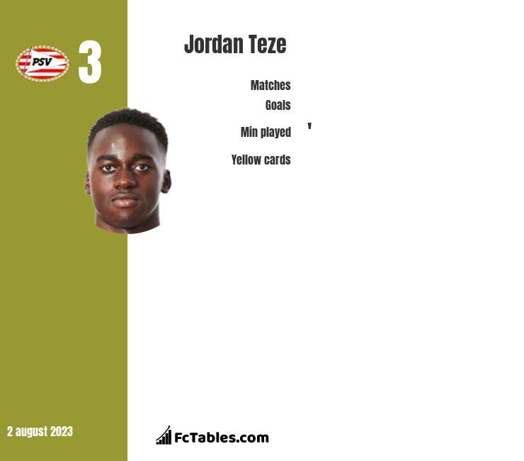 Jordan Teze infographic