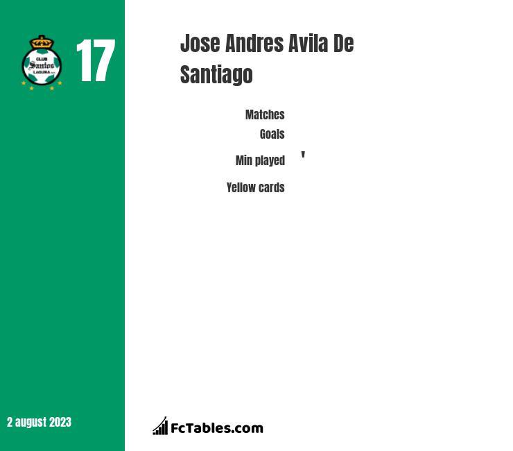 Jose Andres Avila De Santiago infographic