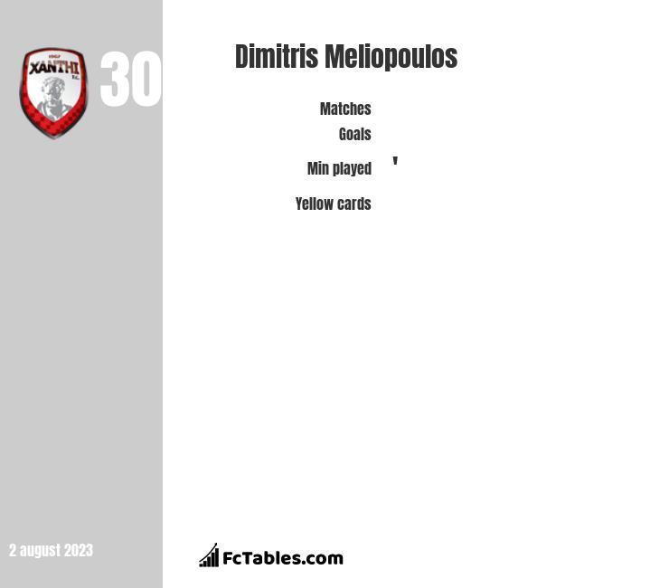 Dimitris Meliopoulos infographic