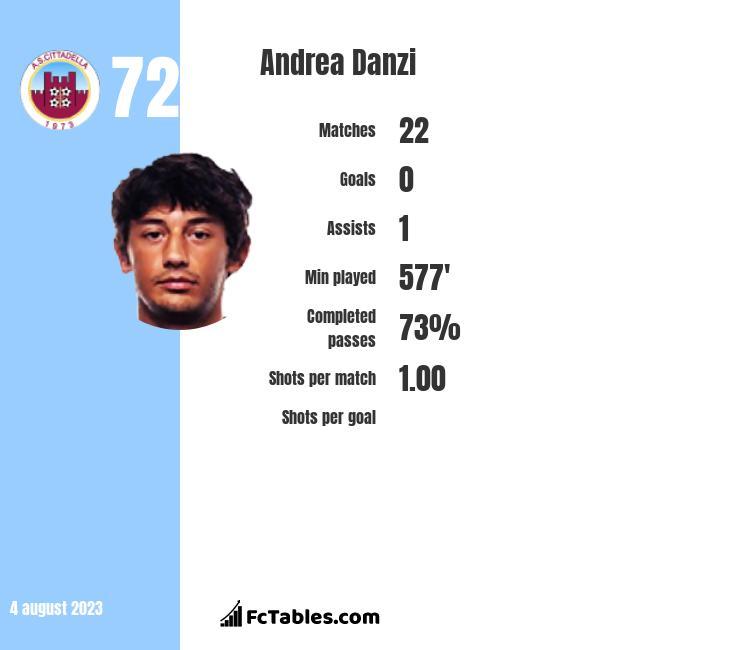 Andrea Danzi infographic