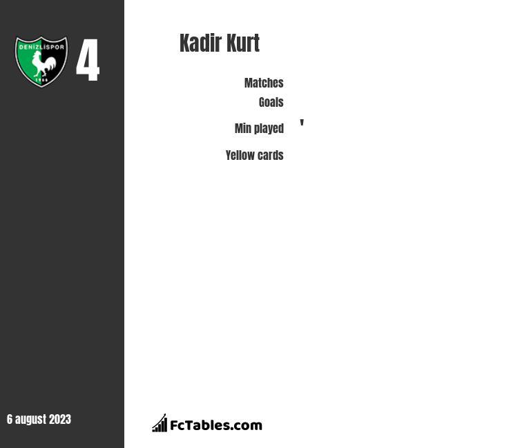 Kadir Kurt infographic