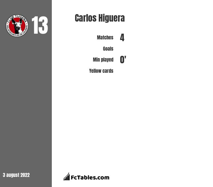 Carlos Higuera infographic