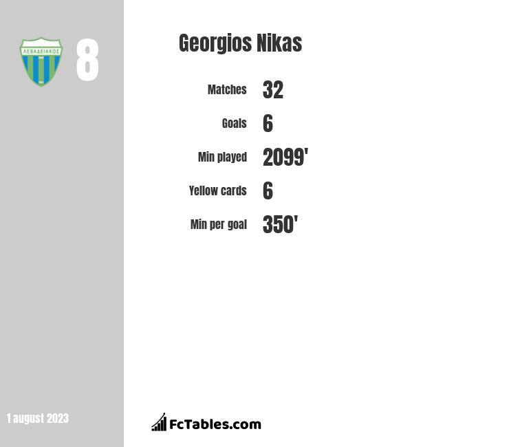 Georgios Nikas infographic