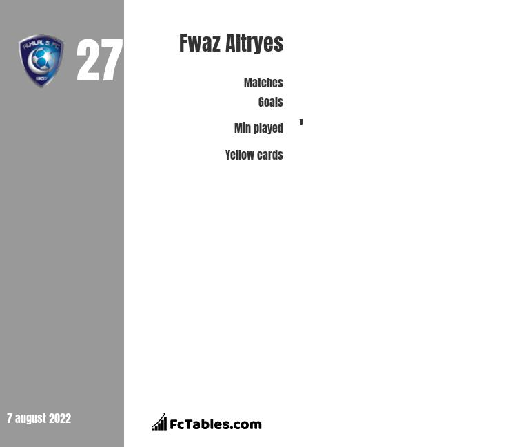 Fwaz Altryes infographic