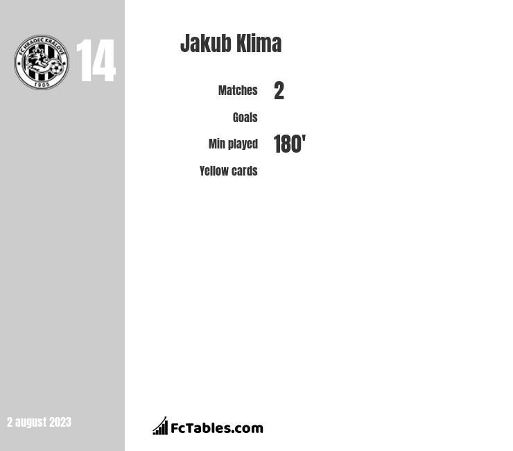 Jakub Klima infographic