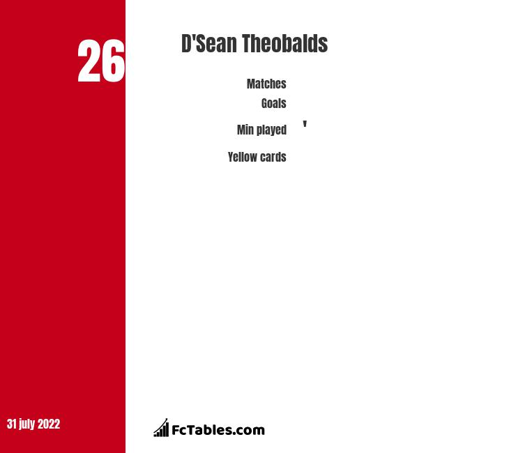D'Sean Theobalds infographic