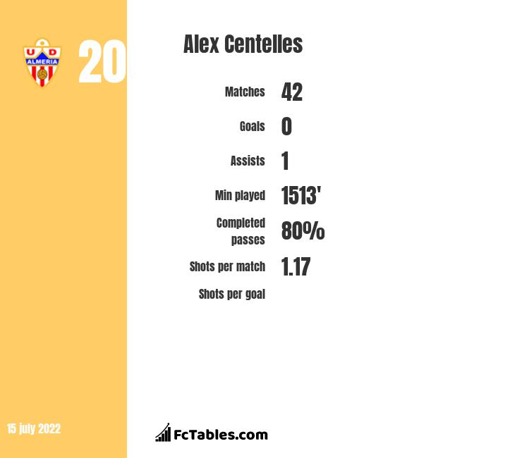 Alex Centelles infographic statistics for Famalicao