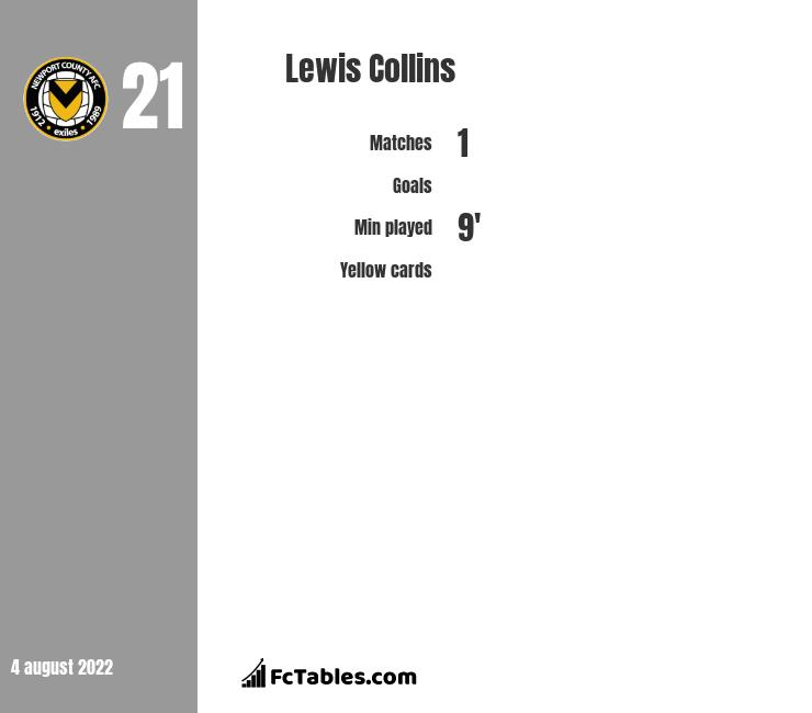 Lewis Collins infographic