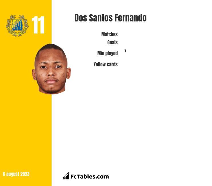 Dos Santos Fernando infographic