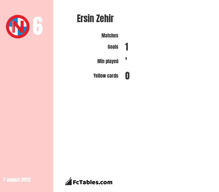 Ersin Zehir infographic