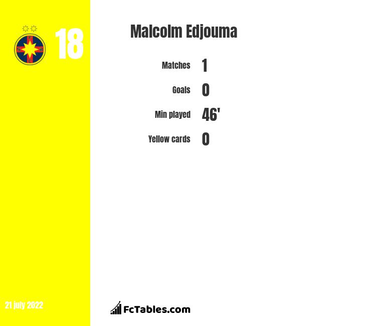 Malcolm Edjouma infographic
