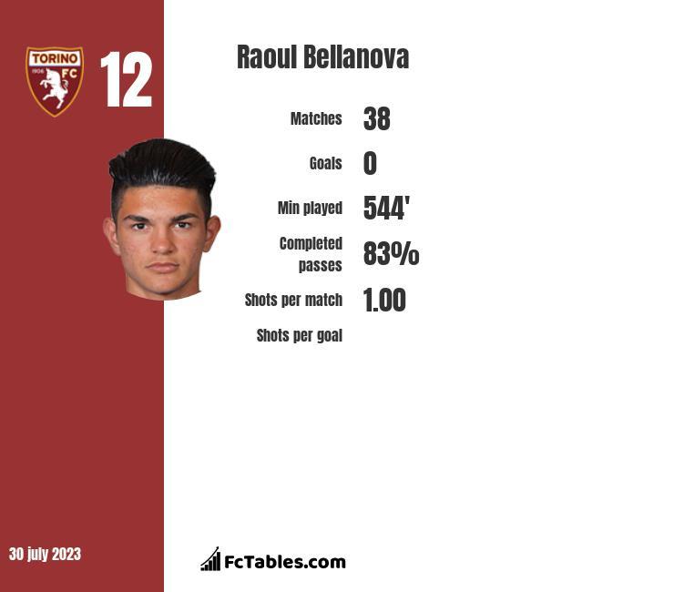 Raoul Bellanova stats