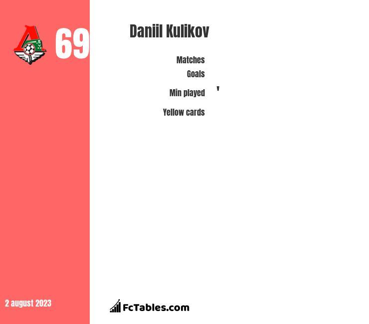 Daniil Kulikov infographic