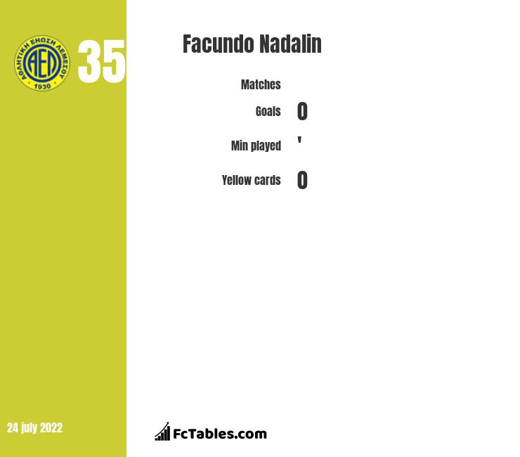 Facundo Nadalin infographic statistics for Newells Old Boys