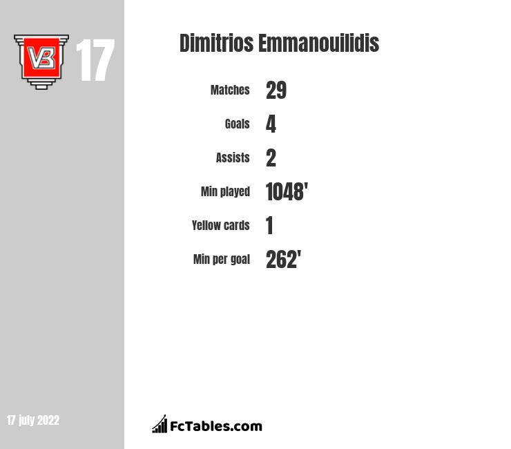 Dimitrios Emmanouilidis infographic