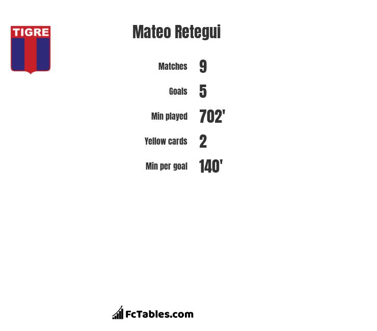 Mateo Retegui infographic