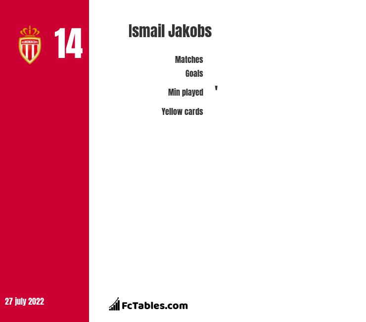 Ismail Jakobs infographic