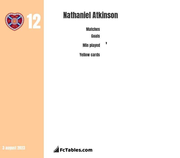 Nathaniel Atkinson infographic