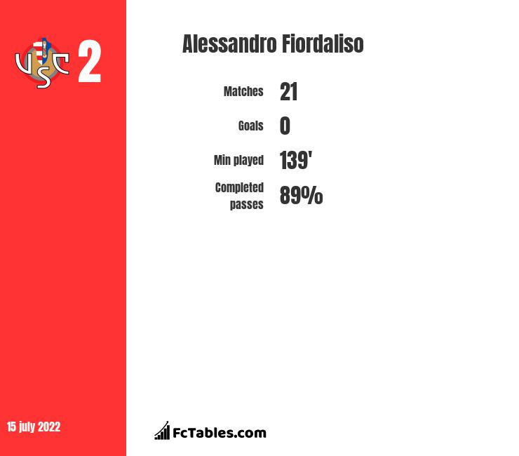 Alessandro Fiordaliso infographic