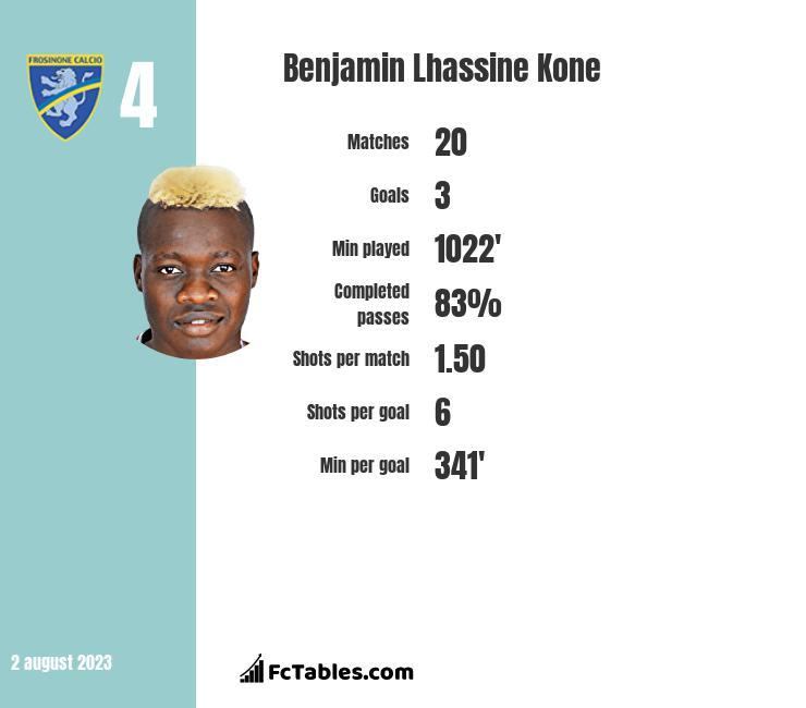 Benjamin Lhassine Kone infographic