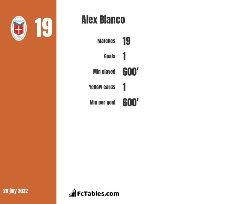 Alex Blanco infographic