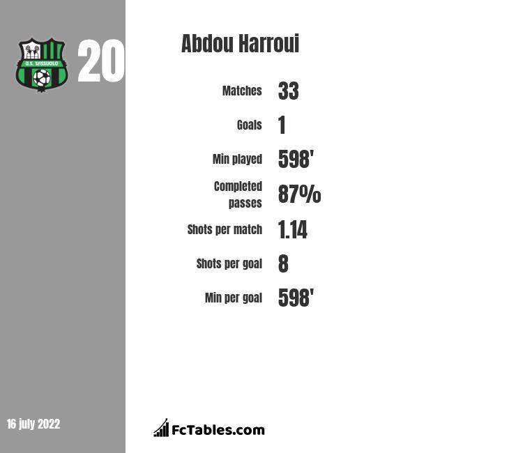 Abdou Harroui infographic