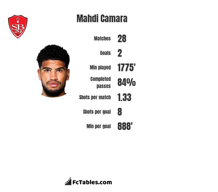 Mahdi Camara infographic