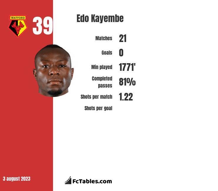 Edo Kayembe infographic